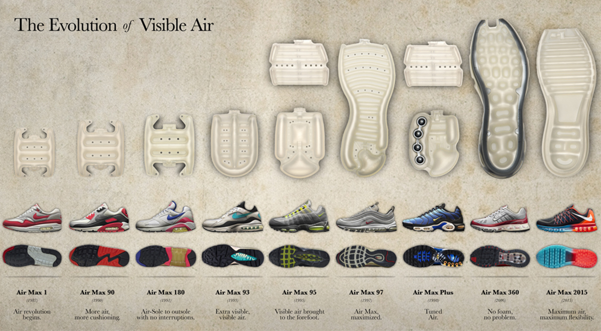 History of Air Max evolution