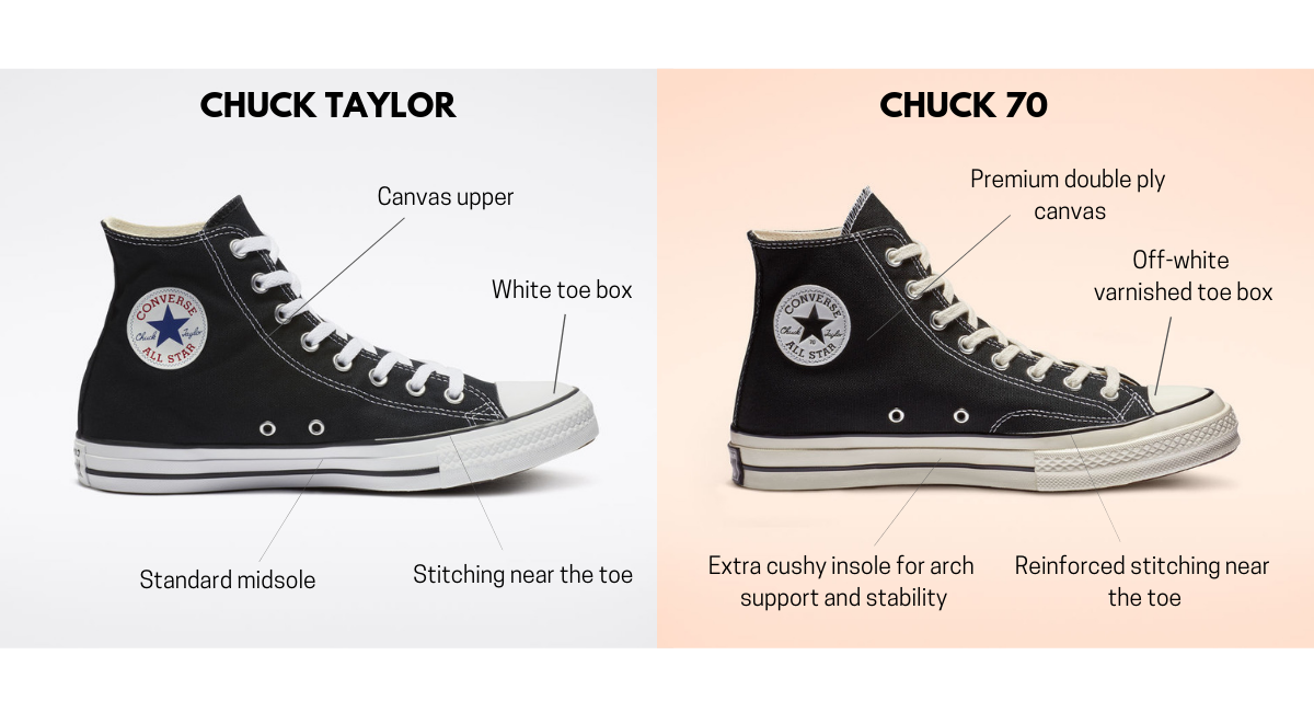 Converse Chuck 70 vs Converse Chuck Taylor All Star